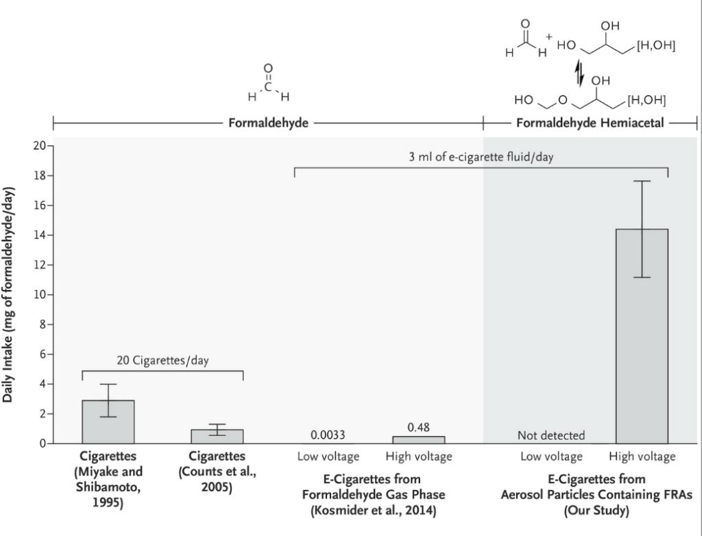 Analýza výparov e-liquidu Zdroj: David Peyton, Portland State University