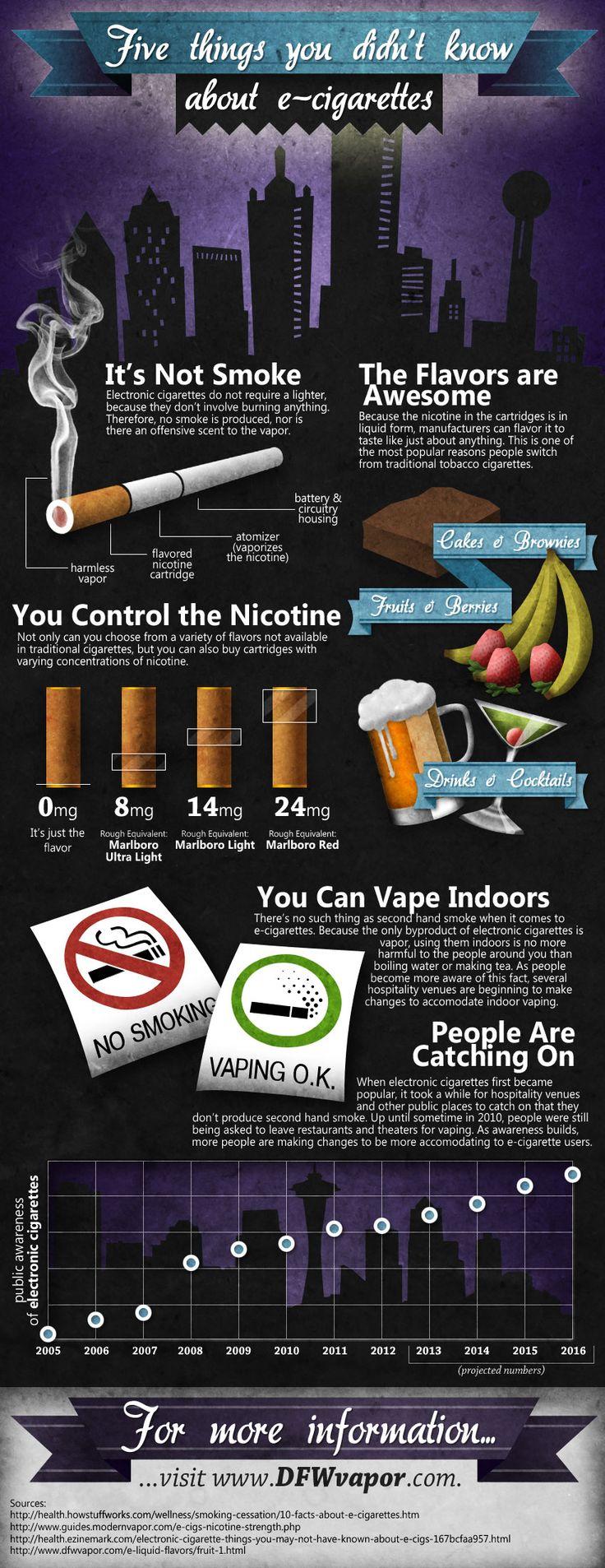 Výrobcovia e-cigariet argumentujú odlišnosťou cigariet a e-cigariet...